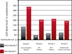 Results of MaxGXL Glutathione studies